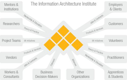 IA Institute Concept Model